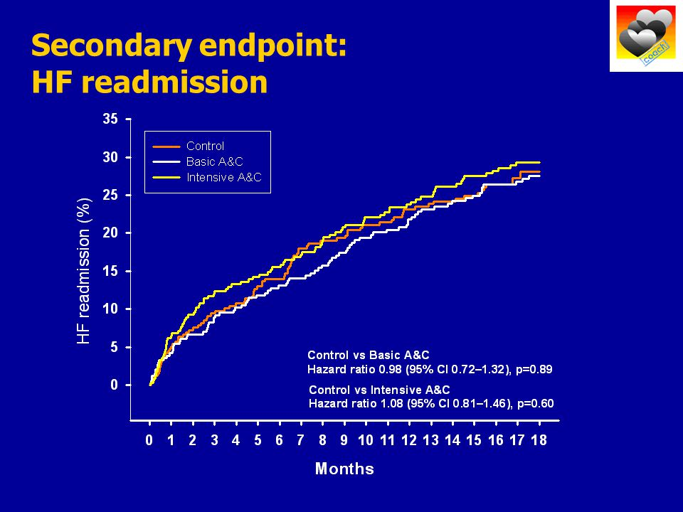 Secondary endpoint: HF readmission
