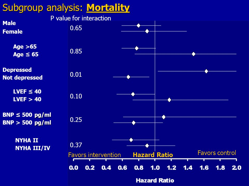Male Female Depressed Not depressed Subgroup analysis: Mortality Age >65 Age ≤ 65 pg/ml BNP ≤ 500 pg/ml pg/ml BNP > 500 pg/ml NYHA II NYHA III/IV LVEF ≤ 40 LVEF > 40 0.65 0.85 0.01 0.10 0.25 0.37 P value for interaction Favors intervention Favors control Hazard Ratio