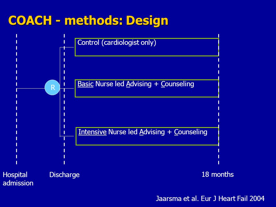 Basic Nurse led Advising + Counseling Intensive Nurse led Advising + Counseling Control (cardiologist only) R Hospital admission 18 months COACH - methods: Design Discharge Jaarsma et al.