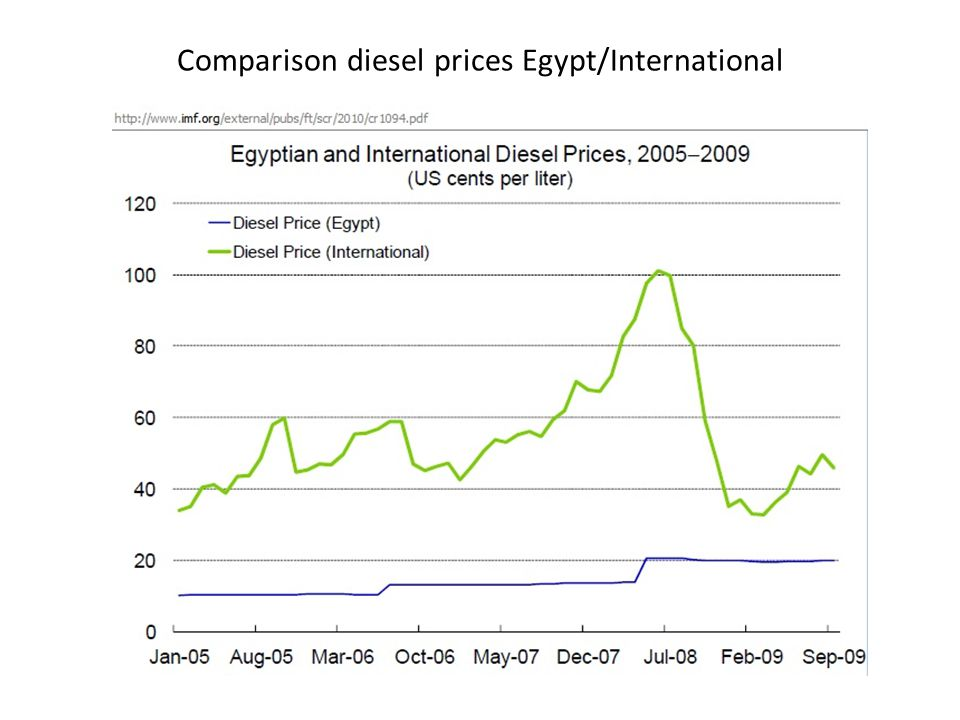 Comparison diesel prices Egypt/International
