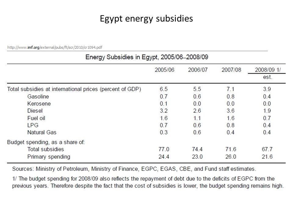 Egypt energy subsidies