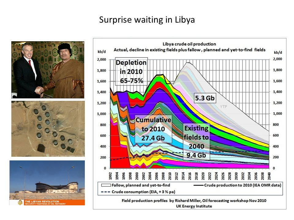 Surprise waiting in Libya