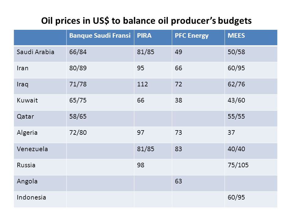 Oil prices in US$ to balance oil producer's budgets Banque Saudi FransiPIRAPFC EnergyMEES Saudi Arabia66/8481/854950/58 Iran80/89956660/95 Iraq71/781127262/76 Kuwait65/75663843/60 Qatar58/6555/55 Algeria72/80977337 Venezuela81/858340/40 Russia9875/105 Angola63 Indonesia60/95
