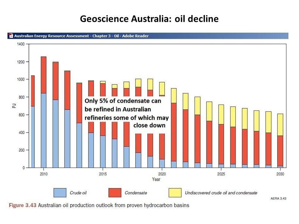 Geoscience Australia: oil decline