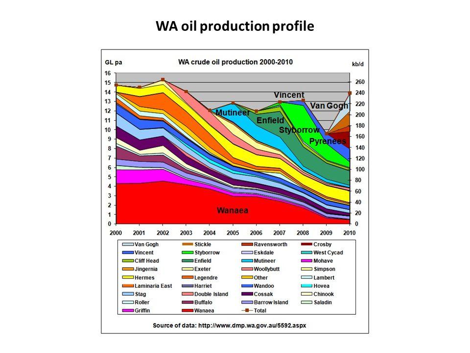 WA oil production profile