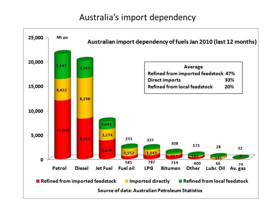 Australia's import dependency