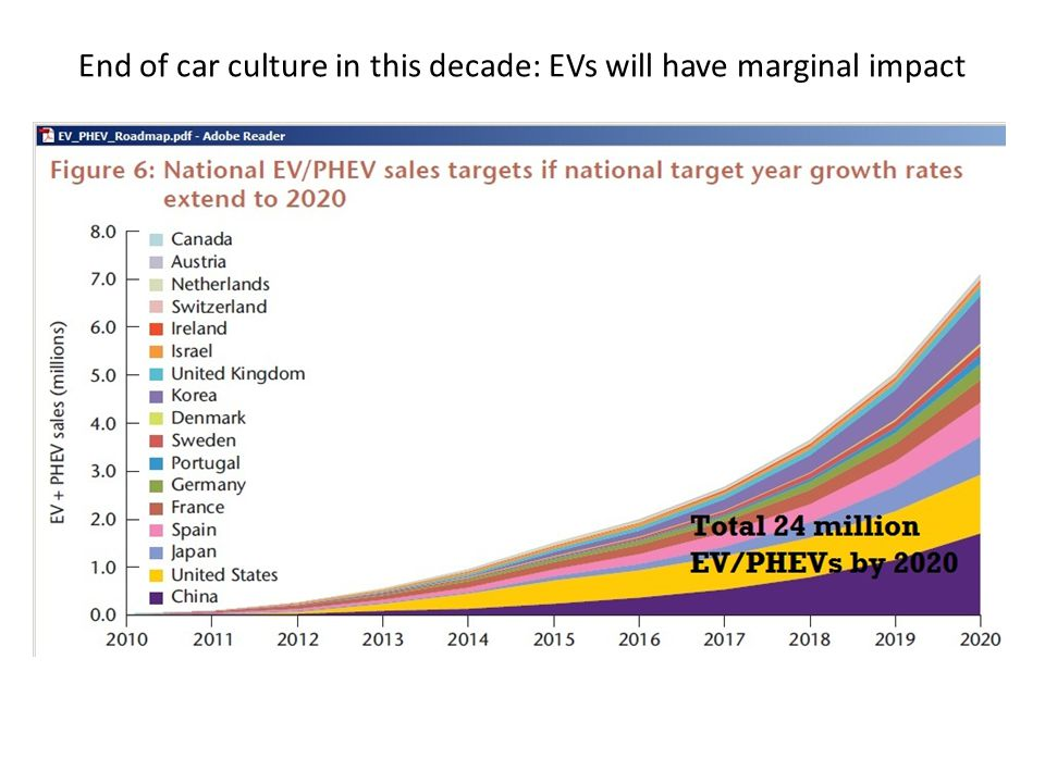 End of car culture in this decade: EVs will have marginal impact