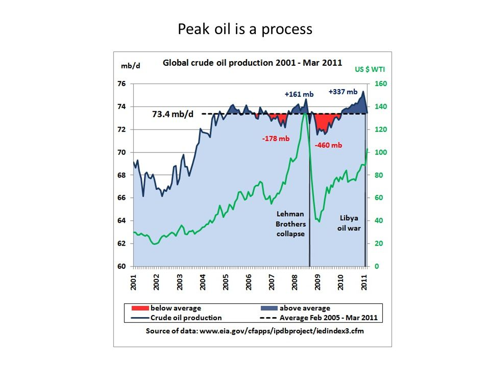 Peak oil is a process
