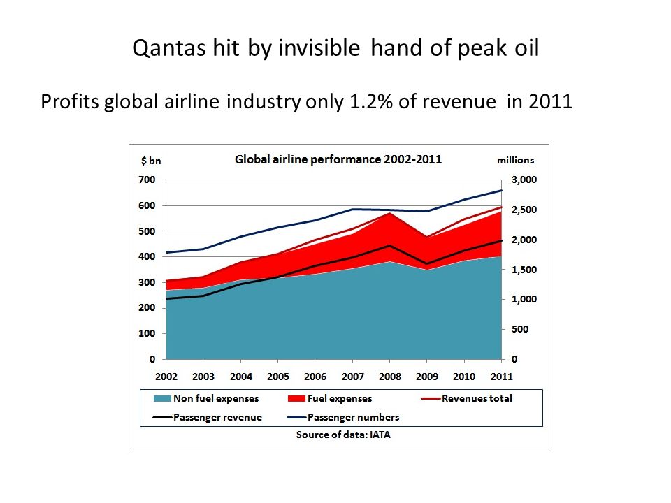 Qantas hit by invisible hand of peak oil Profits global airline industry only 1.2% of revenue in 2011