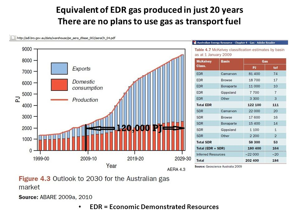 Equivalent of EDR gas produced in just 20 years There are no plans to use gas as transport fuel EDR = Economic Demonstrated Resources