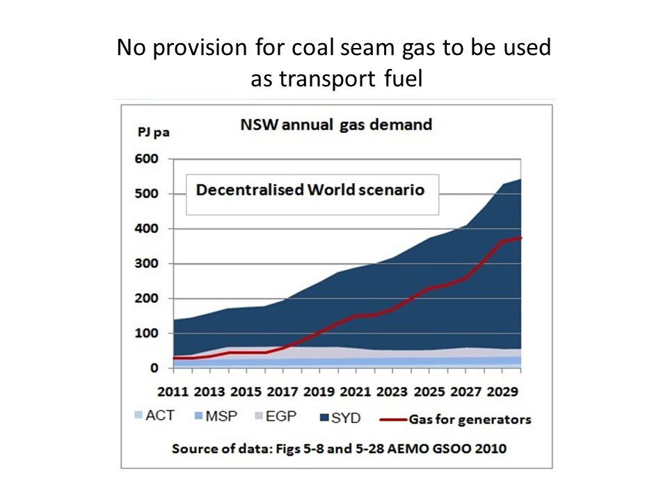 No provision for coal seam gas to be used as transport fuel