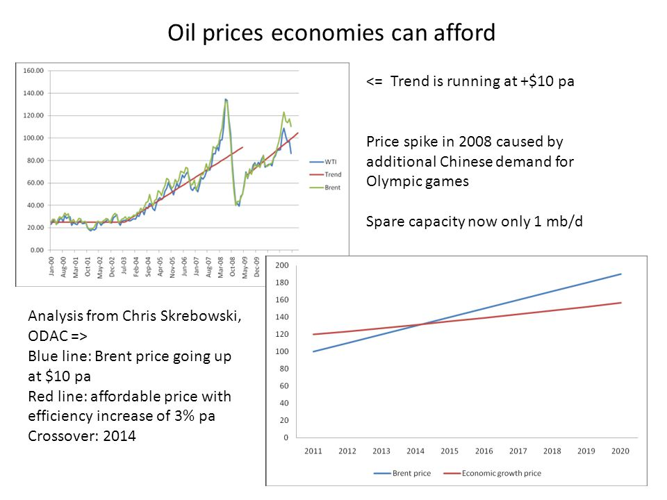 Oil prices economies can afford <= Trend is running at +$10 pa Price spike in 2008 caused by additional Chinese demand for Olympic games Spare capacity now only 1 mb/d Analysis from Chris Skrebowski, ODAC => Blue line: Brent price going up at $10 pa Red line: affordable price with efficiency increase of 3% pa Crossover: 2014