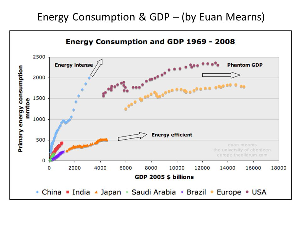 Energy Consumption & GDP – (by Euan Mearns)