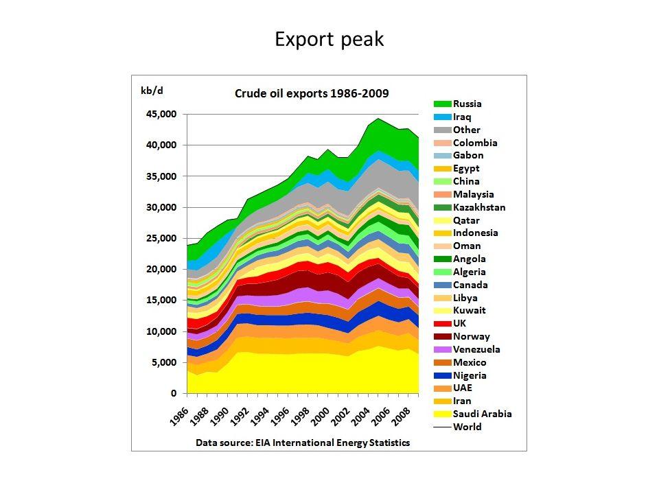 Export peak