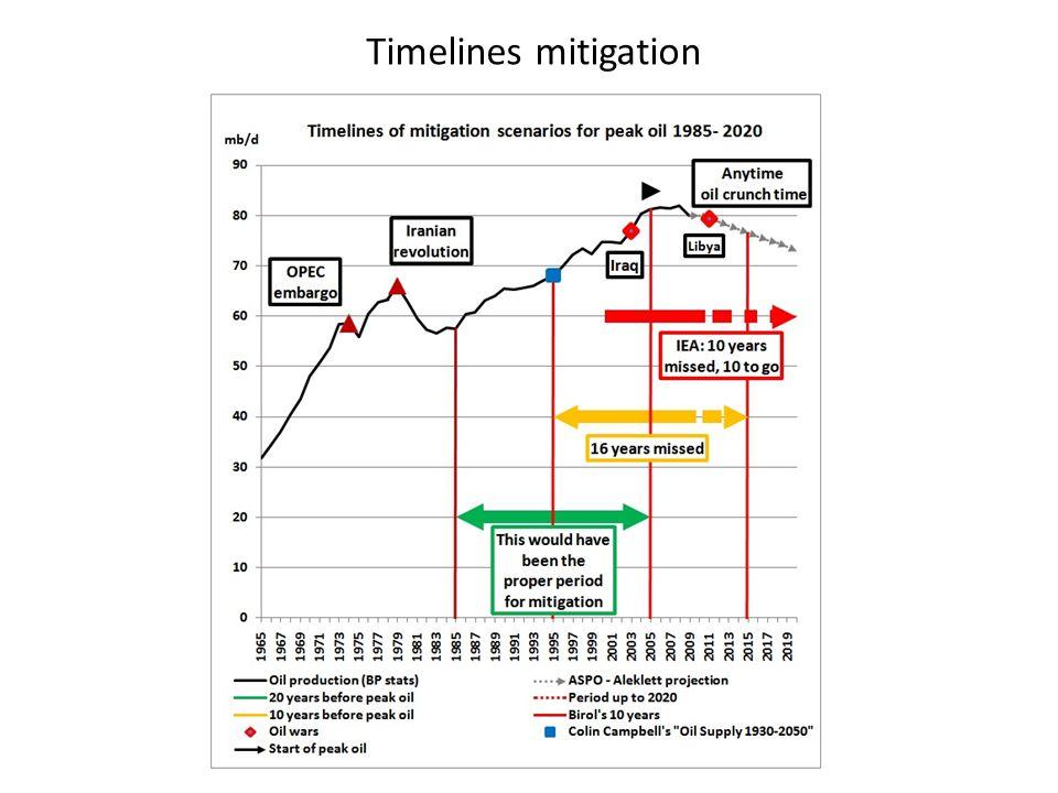 Timelines mitigation