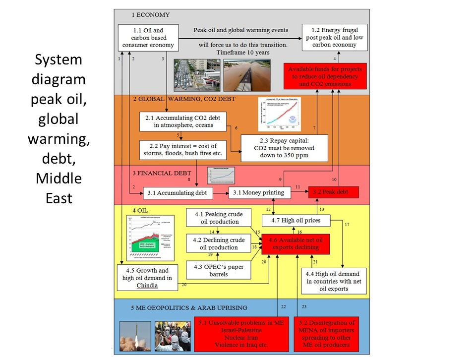 System diagram peak oil, global warming, debt, Middle East