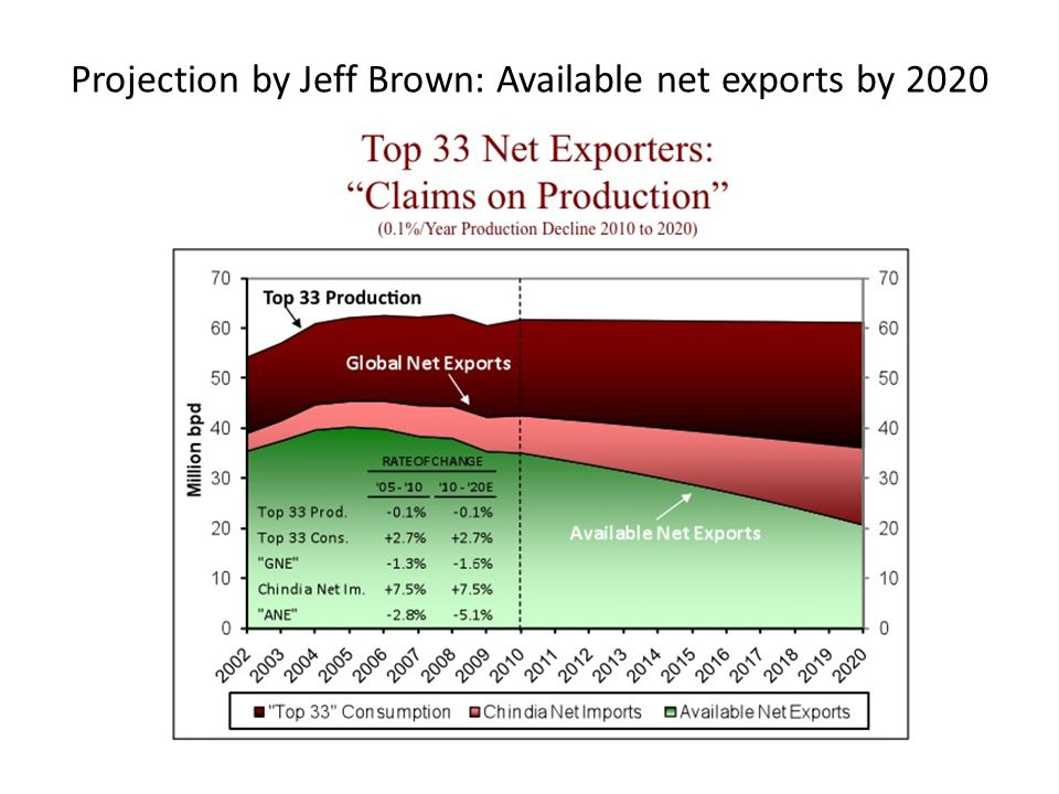 Projection by Jeff Brown: Available net exports by 2020