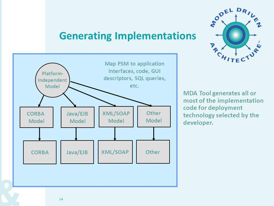 14 Generating Implementations Platform- Independent Model CORBA Model MDA Tool generates all or most of the implementation code for deployment technol