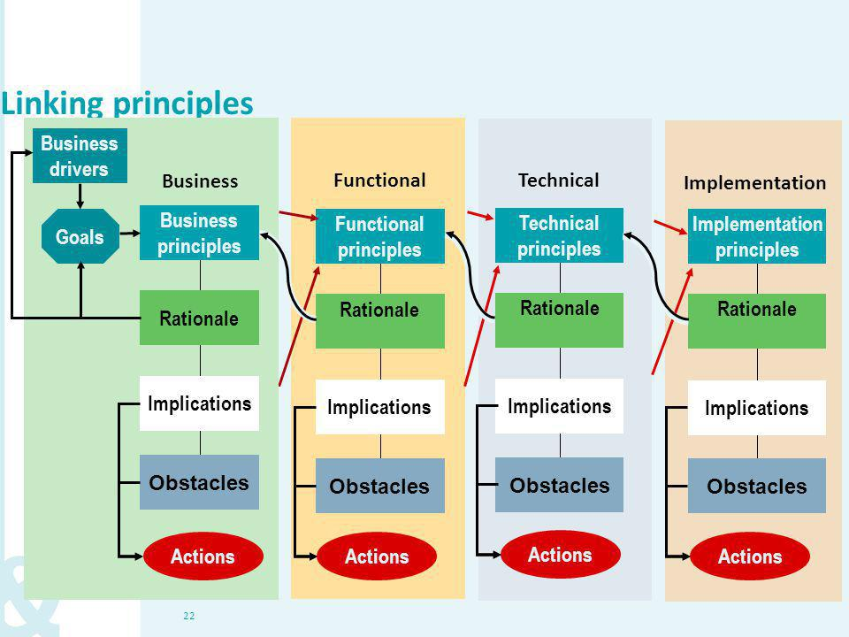 22 Technical Obstacles Rationale Technical principles Implications Functional principles Rationale Implications Obstacles Functional Linking principle