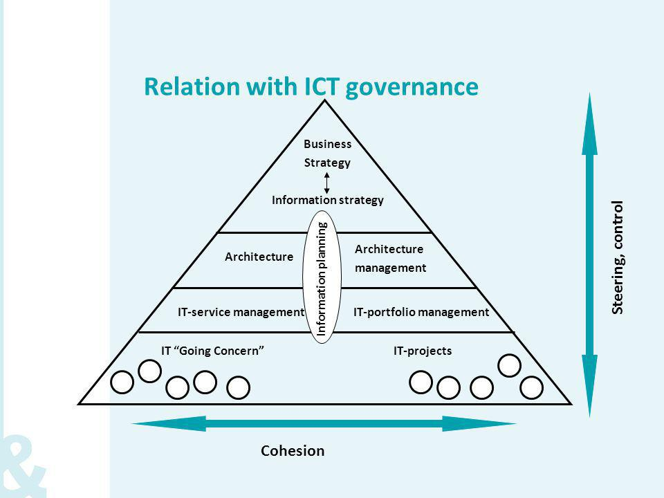 Relation with ICT governance Business Strategy Information strategy IT-projects Cohesion Steering, control Architecture management Information plannin
