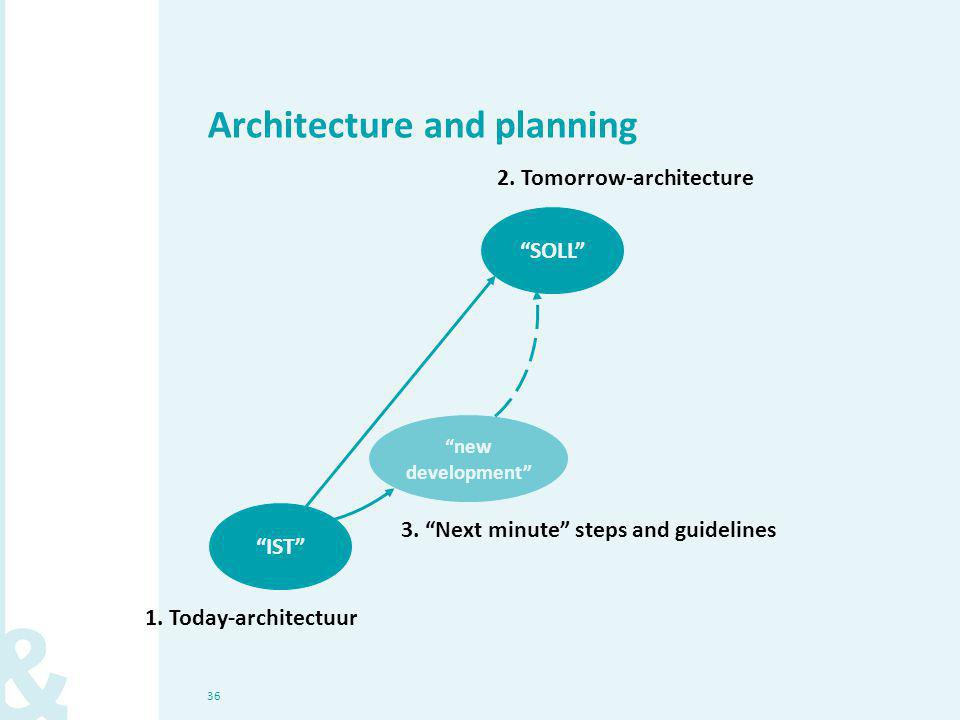 36 Architecture and planning IST 3. Next minute steps and guidelines SOLL 2.