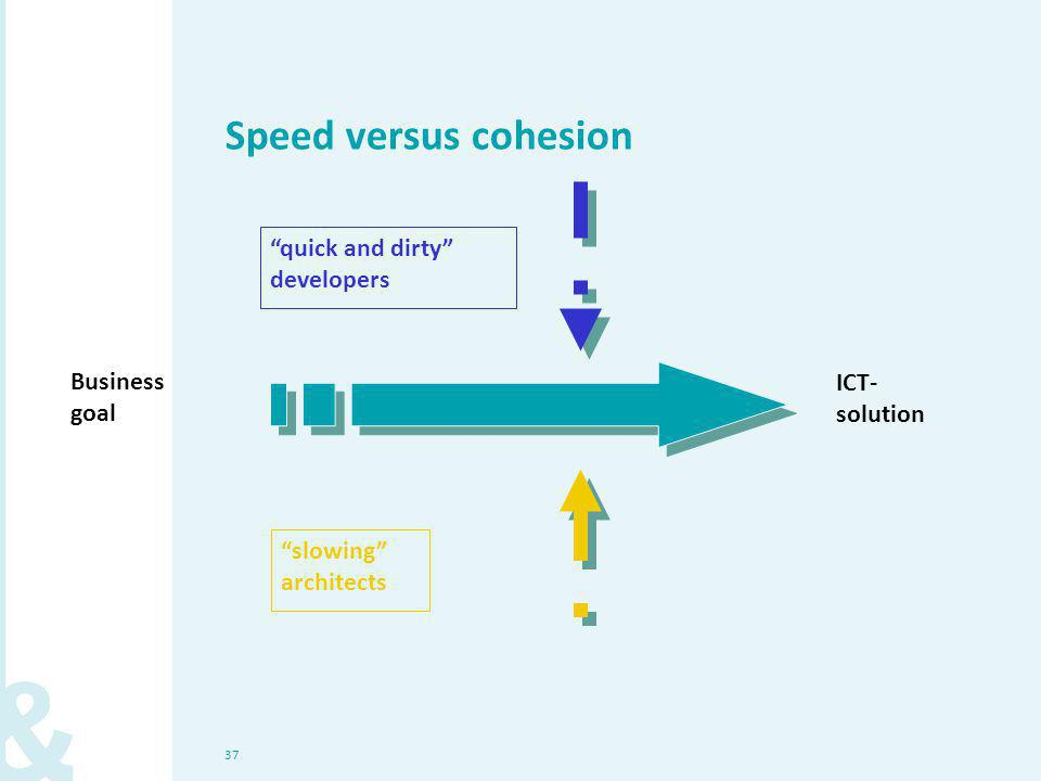 37 Speed versus cohesion Business goal ICT- solution quick and dirty developers slowing architects