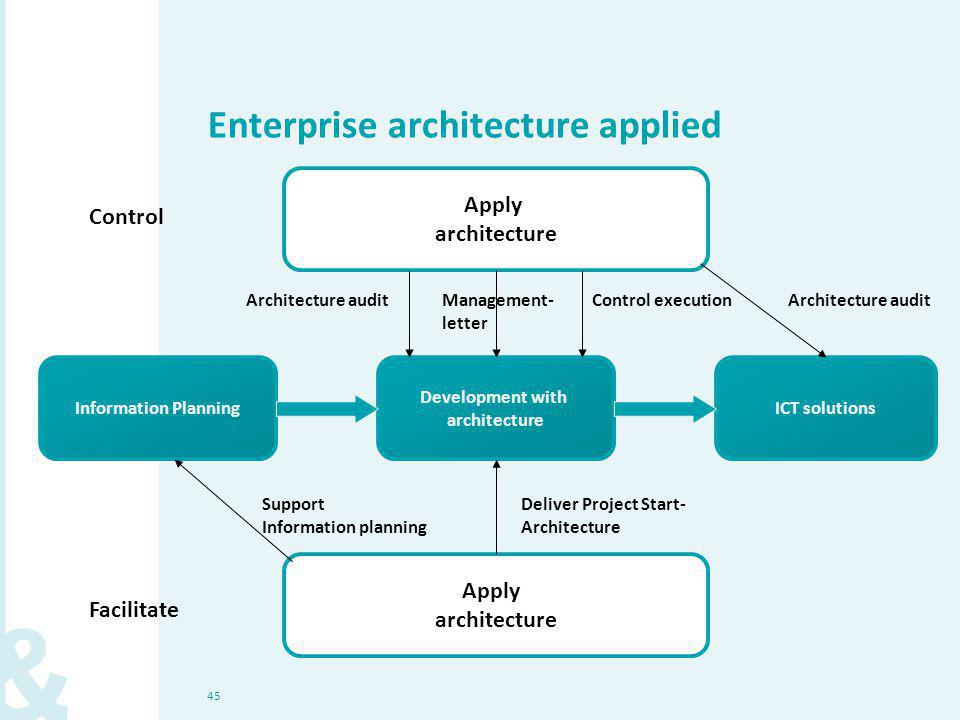 45 Enterprise architecture applied Information PlanningICT solutions Development with architecture Apply architecture Facilitate Support Information planning Deliver Project Start- Architecture Apply architecture Control Architecture auditControl executionArchitecture auditManagement- letter