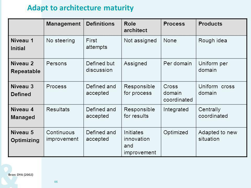 46 Adapt to architecture maturity ManagementDefinitionsRole architect ProcessProducts Niveau 1 Initial No steeringFirst attempts Not assignedNoneRough idea Niveau 2 Repeatable PersonsDefined but discussion AssignedPer domainUniform per domain Niveau 3 Defined ProcessDefined and accepted Responsible for process Cross domain coordinated Uniform cross domain Niveau 4 Managed ResultatsDefined and accepted Responsible for results IntegratedCentrally coordinated Niveau 5 Optimizing Continuous improvement Defined and accepted Initiates innovation and improvement OptimizedAdapted to new situation Bron: DYA (2002)