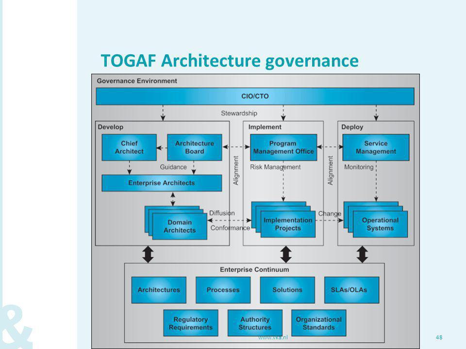 TOGAF Architecture governance www.vka.nl48