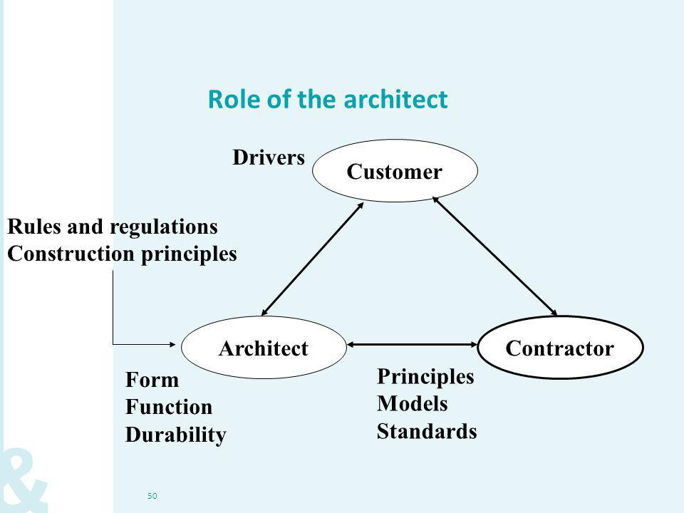 50 Role of the architect Rules and regulations Construction principles Customer Architect Contractor Form Function Durability Drivers Principles Models Standards