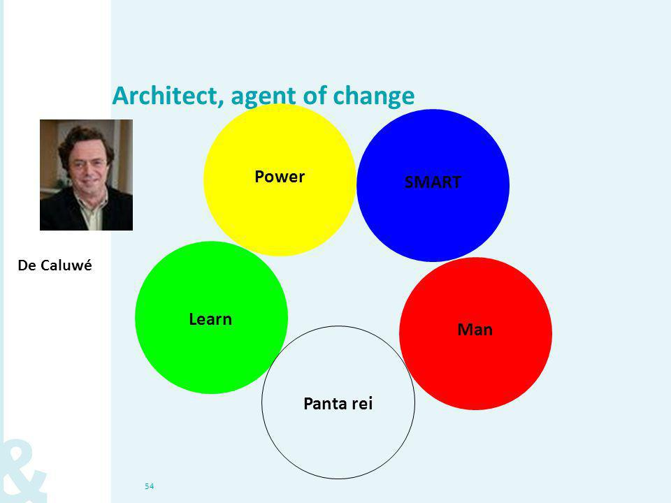 54 Architect, agent of change Power SMART Man Learn Panta rei De Caluwé