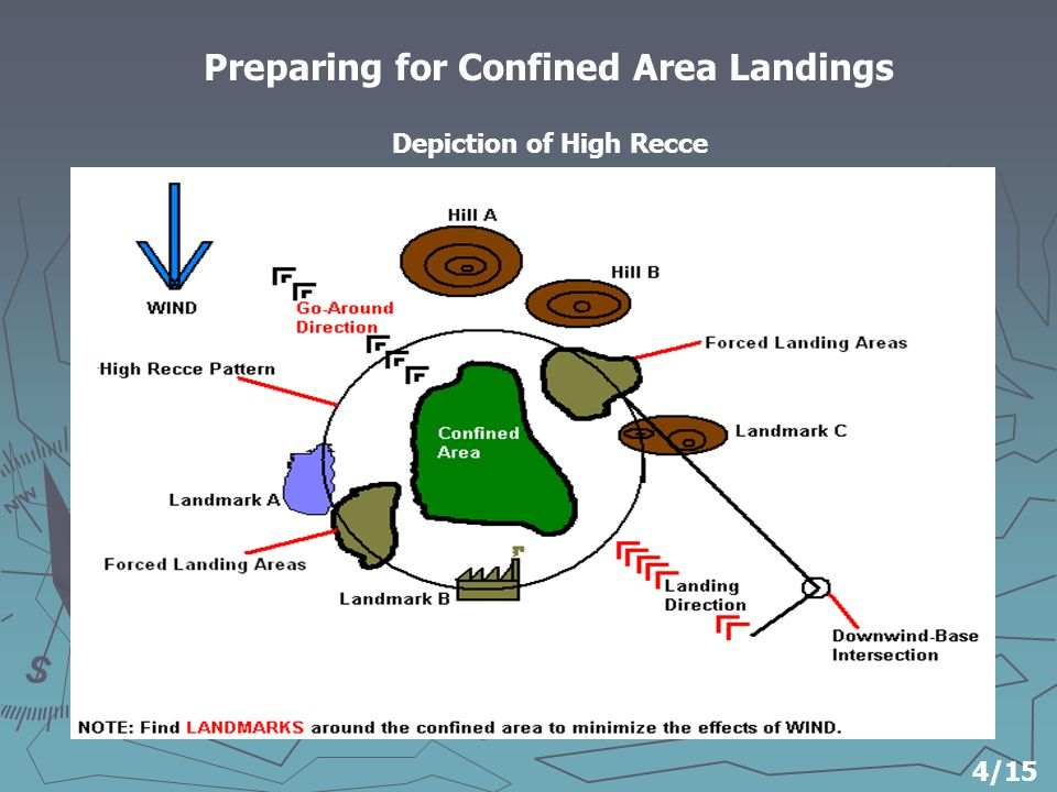 Preparing for Confined Area Landings Depiction of High Recce 4/15