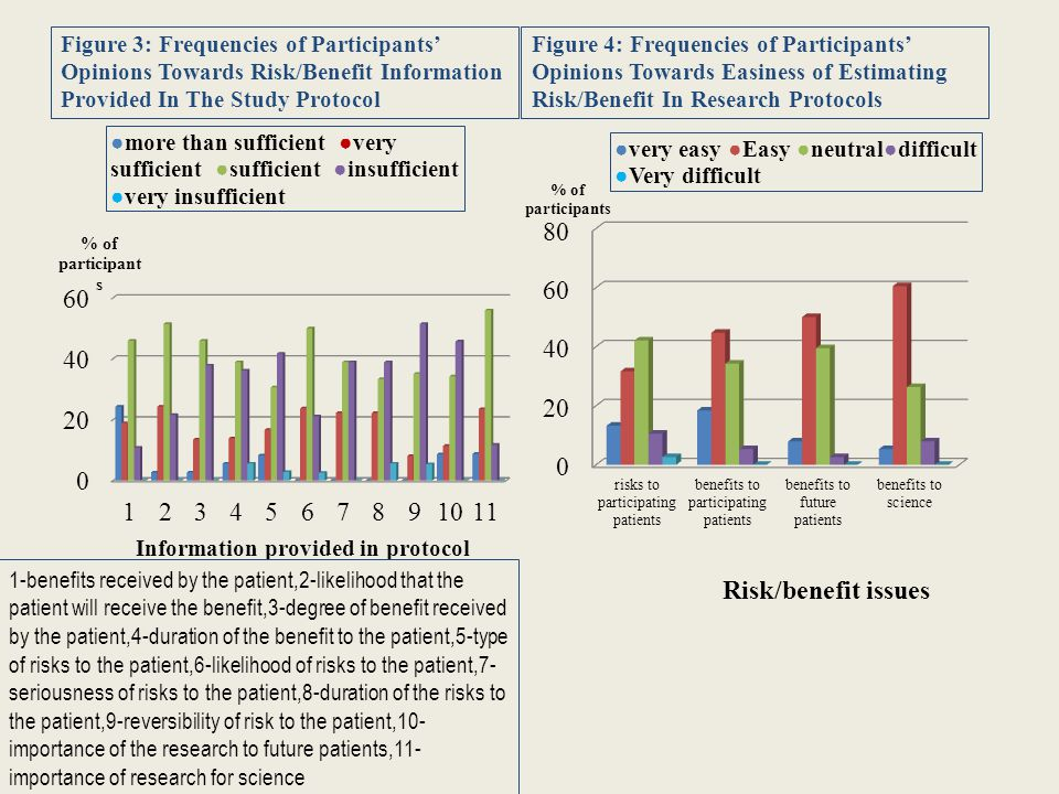 Figure 3: Frequencies of Participants' Opinions Towards Risk/Benefit Information Provided In The Study Protocol 1-benefits received by the patient,2-likelihood that the patient will receive the benefit,3-degree of benefit received by the patient,4-duration of the benefit to the patient,5-type of risks to the patient,6-likelihood of risks to the patient,7- seriousness of risks to the patient,8-duration of the risks to the patient,9-reversibility of risk to the patient,10- importance of the research to future patients,11- importance of research for science Figure 4: Frequencies of Participants' Opinions Towards Easiness of Estimating Risk/Benefit In Research Protocols