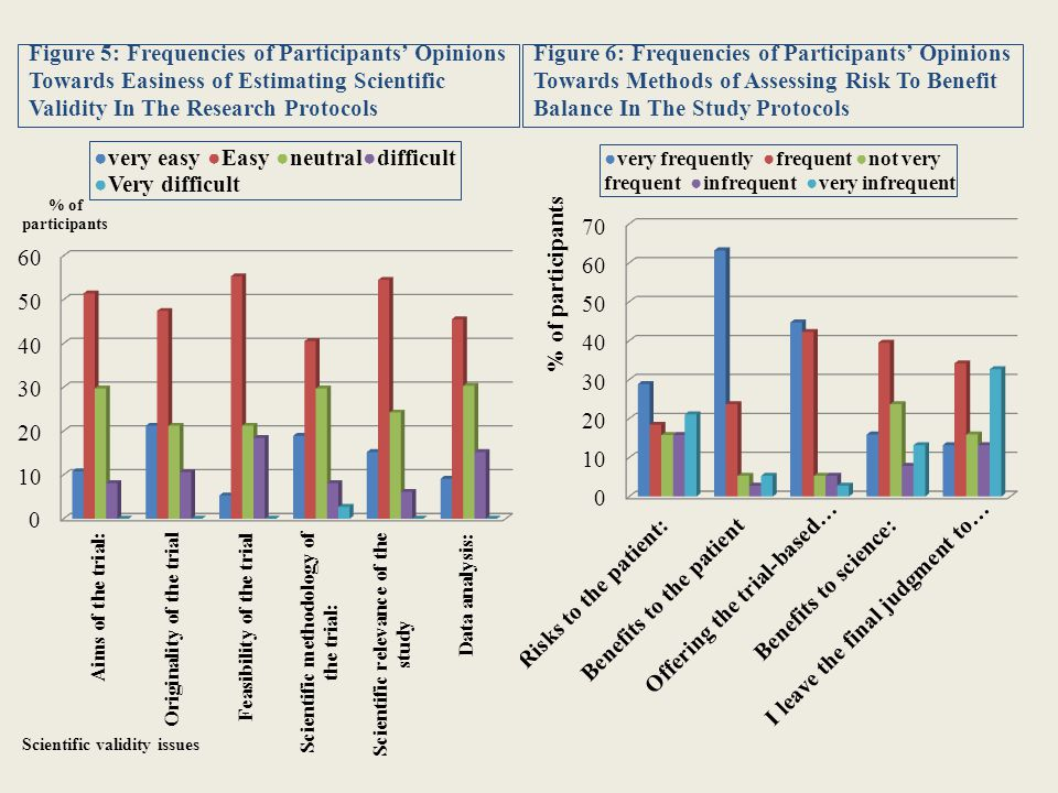 Figure 5: Frequencies of Participants' Opinions Towards Easiness of Estimating Scientific Validity In The Research Protocols Figure 6: Frequencies of Participants' Opinions Towards Methods of Assessing Risk To Benefit Balance In The Study Protocols