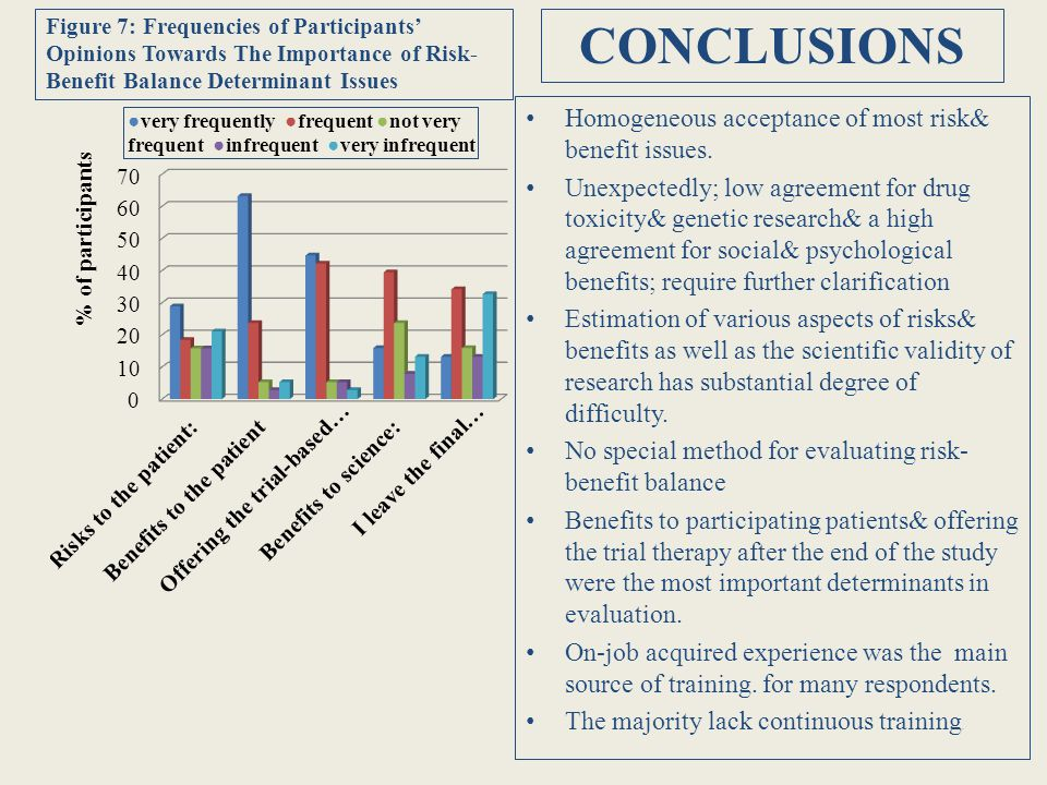 Table 3: Summary of Risk-Benefit Assessment Issues with Consensus and Weakest Agreement Rates CONSENSUS* (80-100%) RISK-BENEFIT FACTORS : 1.Length of hospital stay 2.Psychological/ social risks 3.Decrease in quality of life 4.Increase in quality of life 5.Possible treatment effect 6.Psychological benefit SUFFICIENT PROTOCOL INFORMATION 1.Benefits to patient 2.Importance of research for science IMPORTANT DETERMINANTS IN EVALUATION: 1.Benefits to patients 2.Offering the trial-treatment to patients after the study end WEAK AGREEMENT *(20-40%) COMMONLY USED EVALUATION METHOD : 1.Systematic analysis of risks and benefits