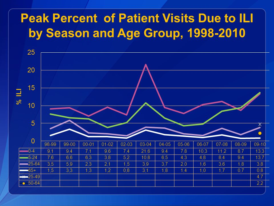 Peak Percent of Patient Visits Due to ILI by Season and Age Group, 1998-2010