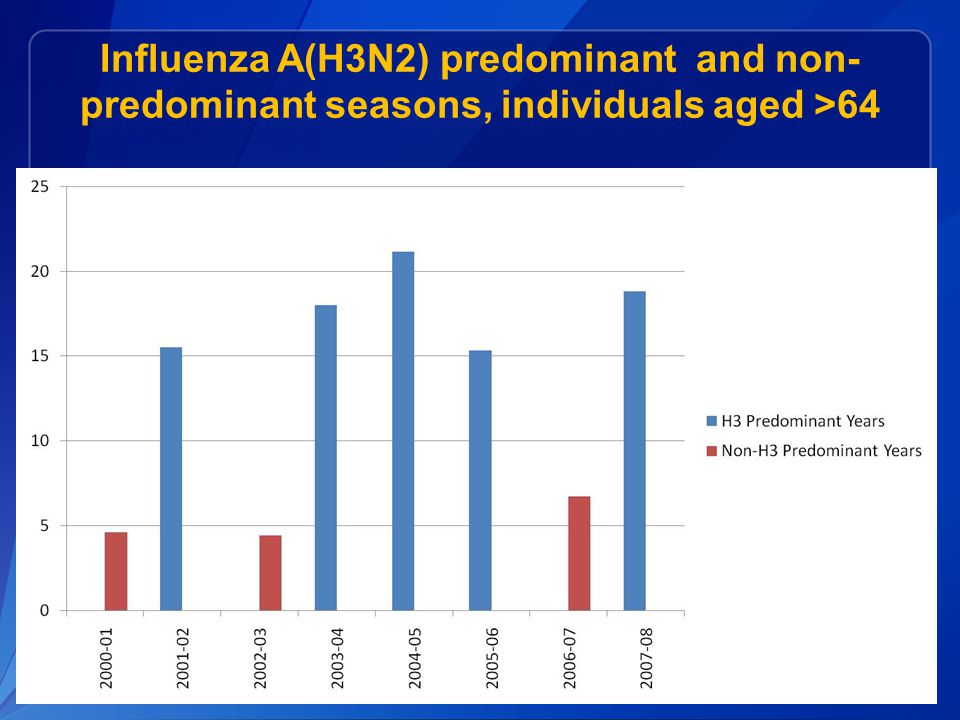 Influenza A(H3N2) predominant and non- predominant seasons, individuals aged >64
