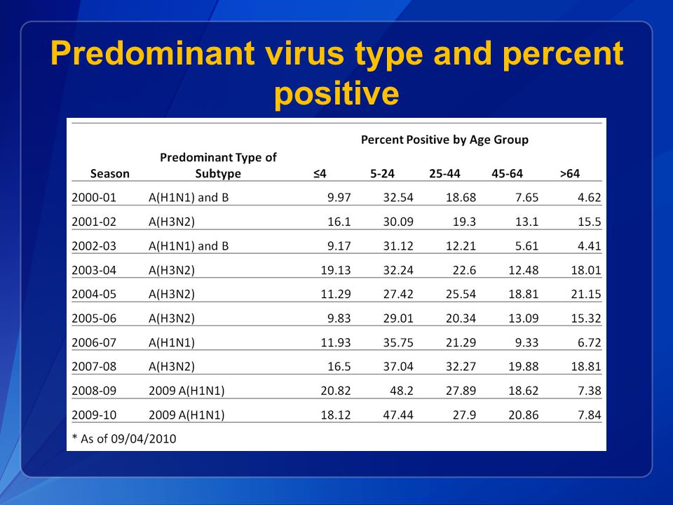 Predominant virus type and percent positive