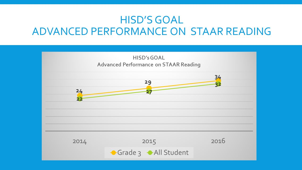 HISD'S GOAL ADVANCED PERFORMANCE ON STAAR READING