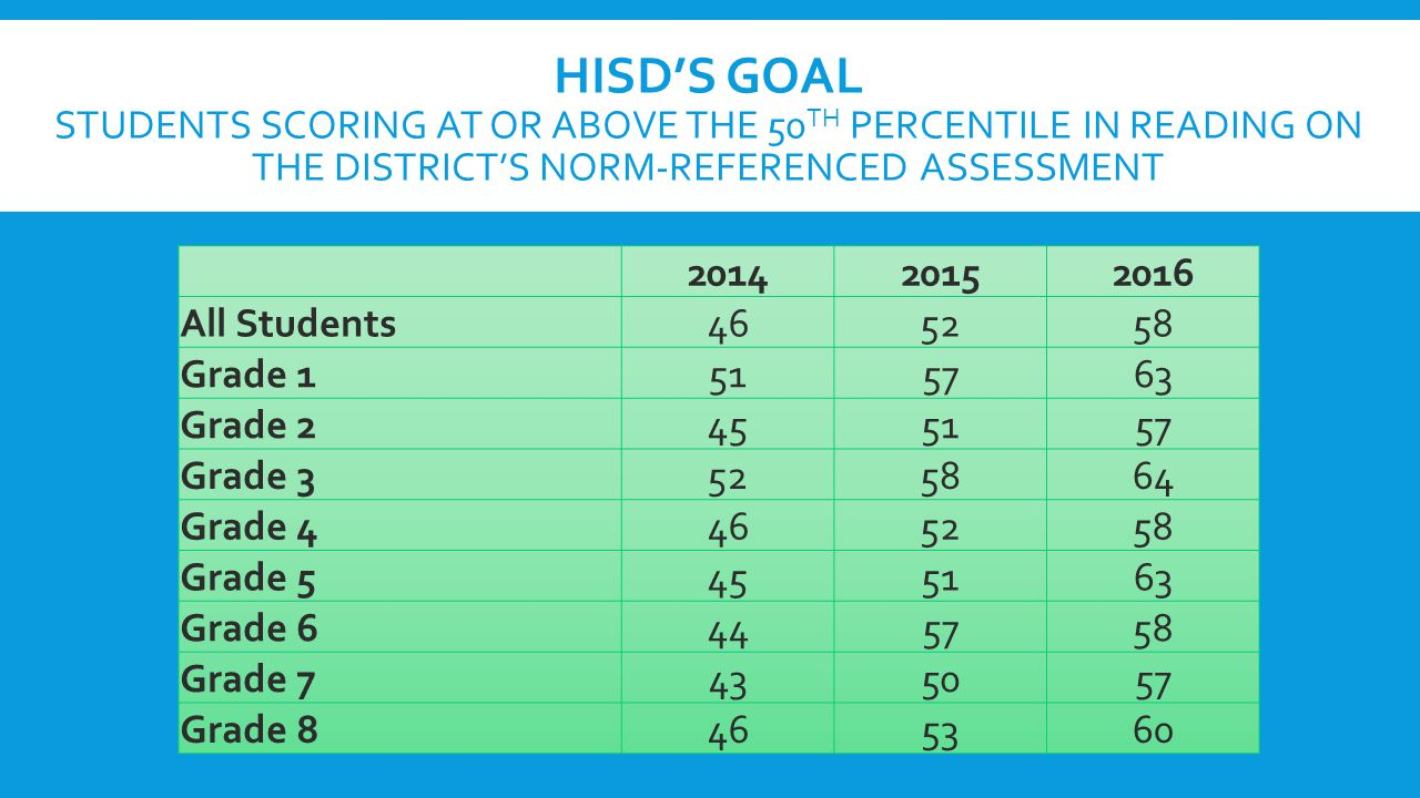 HISD'S GOAL STUDENTS SCORING AT OR ABOVE THE 50 TH PERCENTILE IN READING ON THE DISTRICT'S NORM-REFERENCED ASSESSMENT 201420152016 All Students465258 Grade 1515763 Grade 2455157 Grade 3525864 Grade 4465258 Grade 5455163 Grade 6445758 Grade 7435057 Grade 8465360