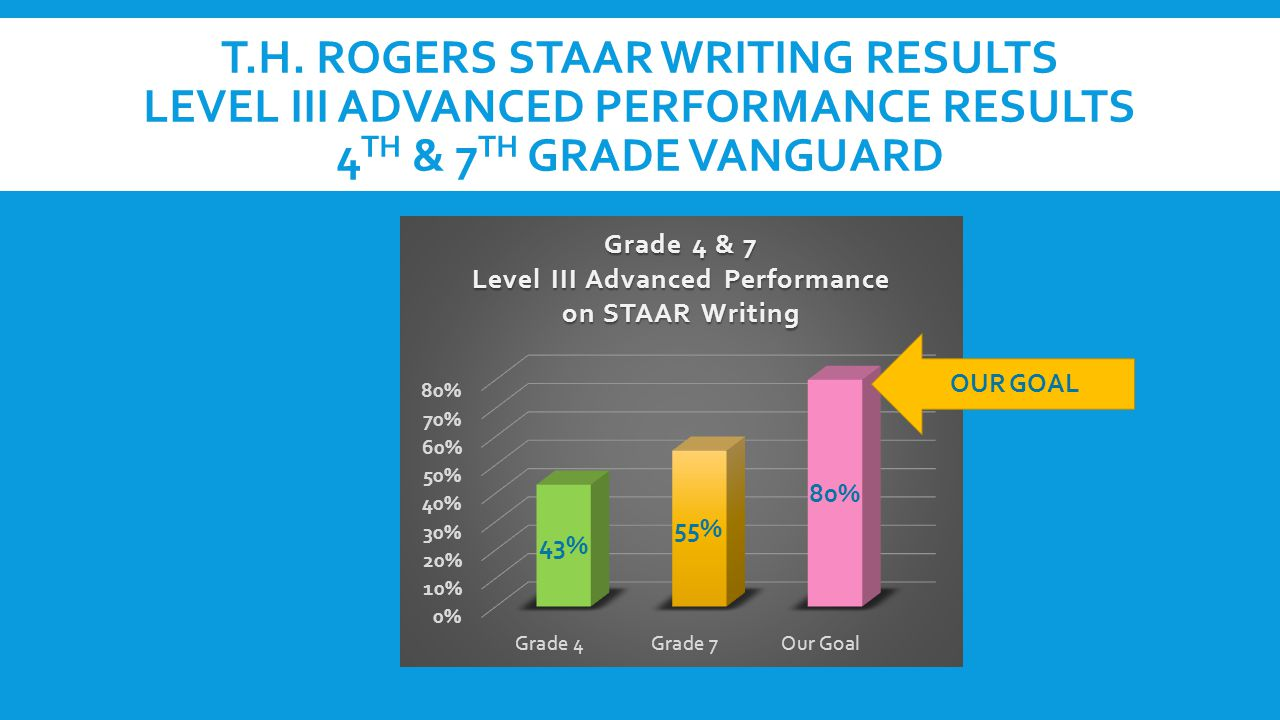 T.H. ROGERS STAAR WRITING RESULTS LEVEL III ADVANCED PERFORMANCE RESULTS 4 TH & 7 TH GRADE VANGUARD OUR GOAL