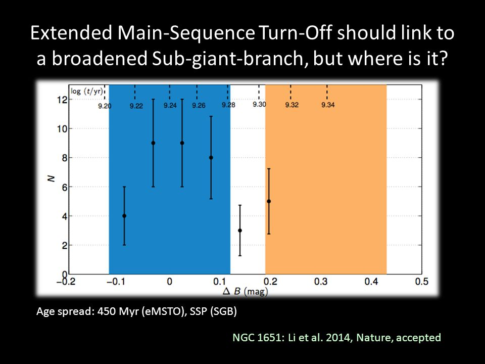 Extended Main-Sequence Turn-Off should link to a broadened Sub-giant-branch, but where is it.