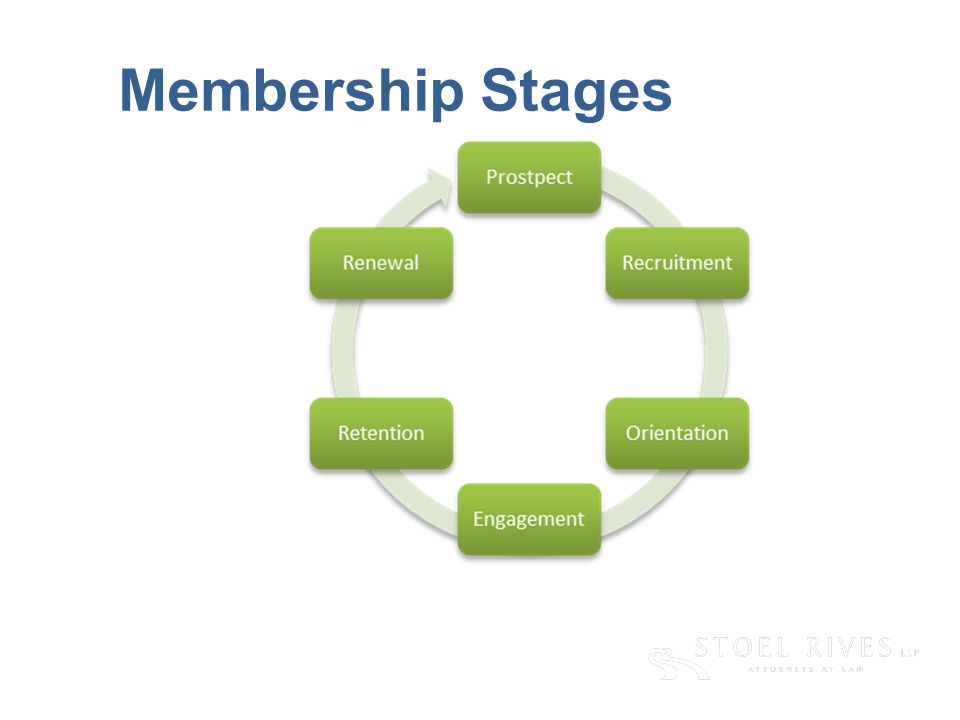 [edit on Slide Master, Name of Presentation] [DAY, DATE CITY] Membership Stages