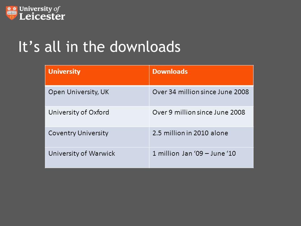 It's all in the downloads UniversityDownloads Open University, UKOver 34 million since June 2008 University of OxfordOver 9 million since June 2008 Coventry University2.5 million in 2010 alone University of Warwick1 million Jan '09 – June '10