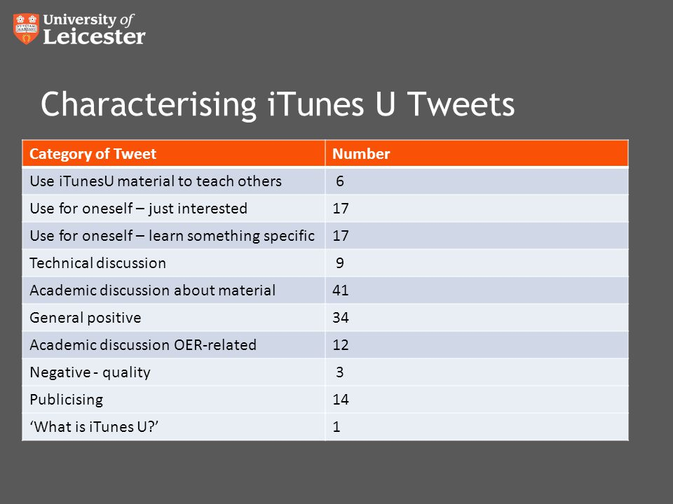 Characterising iTunes U Tweets Category of TweetNumber Use iTunesU material to teach others 6 Use for oneself – just interested17 Use for oneself – learn something specific17 Technical discussion 9 Academic discussion about material41 General positive34 Academic discussion OER-related12 Negative - quality 3 Publicising14 'What is iTunes U '1
