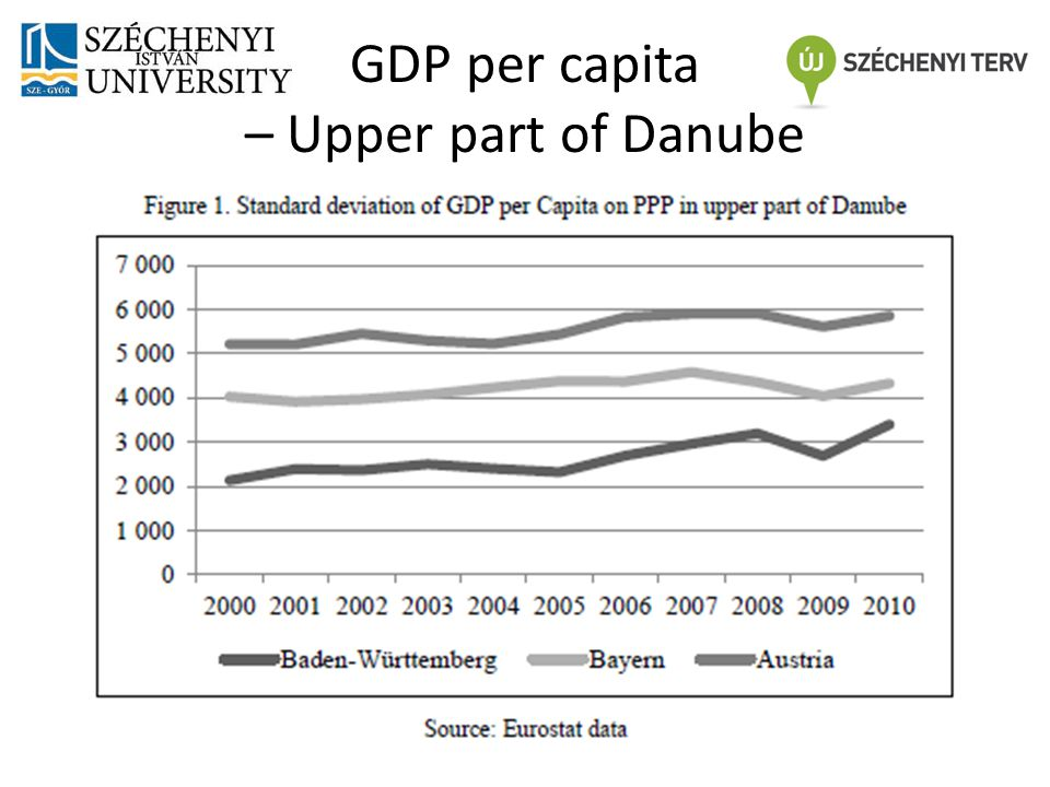 GDP per capita – Upper part of Danube