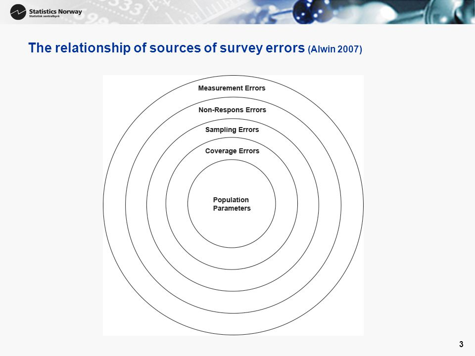 3 The relationship of sources of survey errors (Alwin 2007)