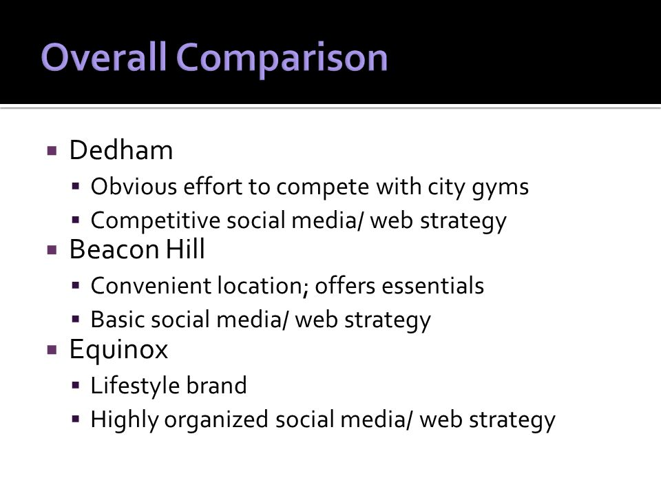  Dedham  Obvious effort to compete with city gyms  Competitive social media/ web strategy  Beacon Hill  Convenient location; offers essentials  Basic social media/ web strategy  Equinox  Lifestyle brand  Highly organized social media/ web strategy