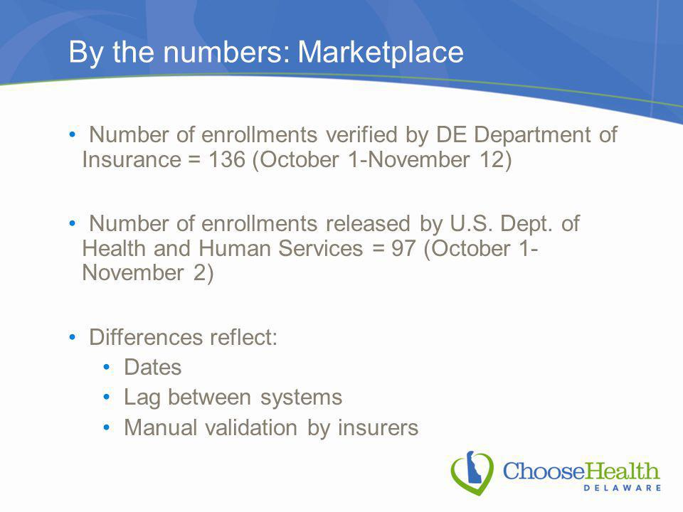 By the numbers: Marketplace Number of enrollments verified by DE Department of Insurance = 136 (October 1-November 12) Number of enrollments released by U.S.