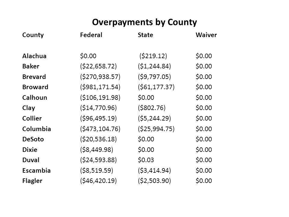 Overpayments by County County Federal State Waiver Alachua $0.00 ($219.12) $0.00 Baker ($22,658.72) ($1,244.84) $0.00 Brevard ($270,938.57) ($9,797.05) $0.00 Broward ($981,171.54) ($61,177.37) $0.00 Calhoun ($106,191.98) $0.00 $0.00 Clay ($14,770.96) ($802.76) $0.00 Collier ($96,495.19) ($5,244.29) $0.00 Columbia ($473,104.76) ($25,994.75) $0.00 DeSoto ($20,536.18) $0.00 $0.00 Dixie ($8,449.98) $0.00 $0.00 Duval ($24,593.88) $0.03 $0.00 Escambia ($8,519.59) ($3,414.94) $0.00 Flagler ($46,420.19) ($2,503.90) $0.00